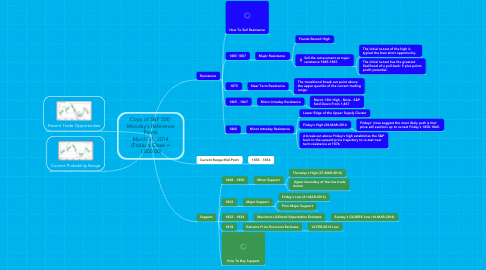 Mind Map: Copy of S&P 500  Monday's Reference Points March 31, 2014 (Friday's Close = 1,850.00)