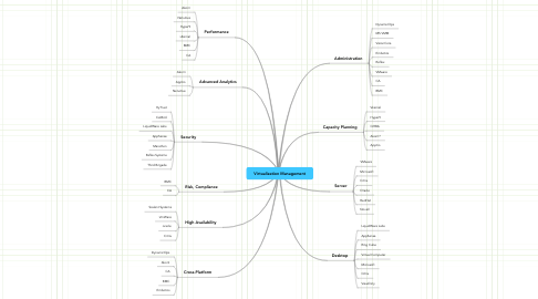 Mind Map: Virtualization Management