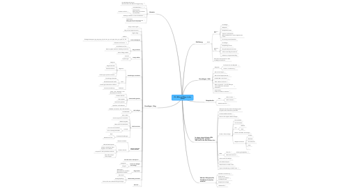 Mind Map: EV  Wikis und Blogs  in der Schule