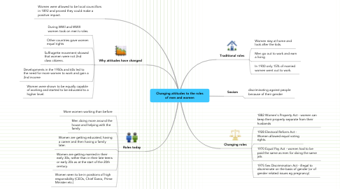 Mind Map: Changing attitudes to the roles of men and women