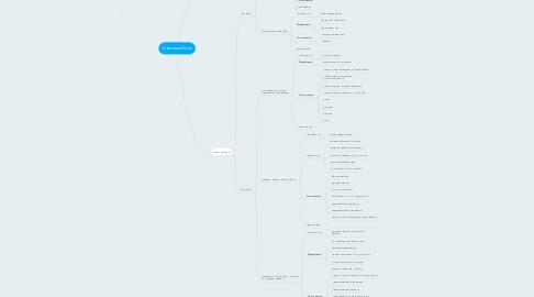 Mind Map: Строиммебель