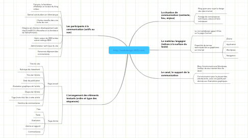 Mind Map: http://webdesign.2803.com
