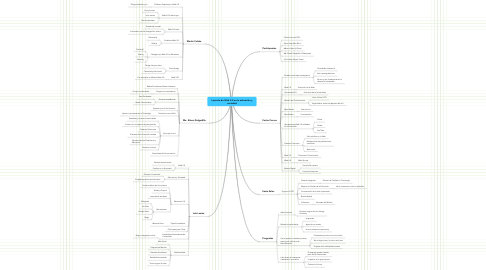 Mind Map: Impacto de Web 2.0 en la educación y sociedad