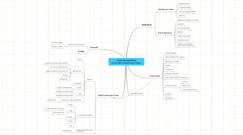 Mind Map: Project Strategy Review of your Web Communication Project