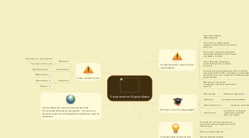 Mind Map: Загрязнение Гидросферы