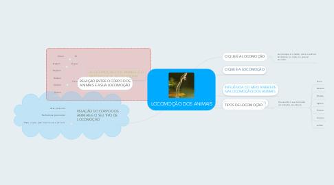 Mind Map: LOCOMOÇÃO DOS ANIMAIS