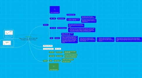 Mind Map: Copy of April 01, 2014 | S&P 500  Tuesday's Reference Points