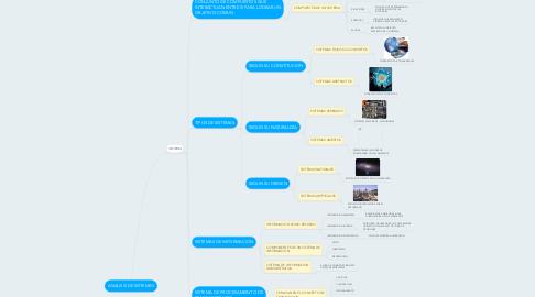 Mind Map: ANALISIS DE SISTEMAS