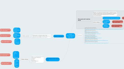 Mind Map: Análisis Institucional de la Seguridad.