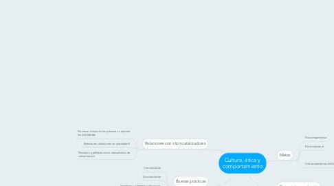 Mind Map: Cultura, ética y comportamiento