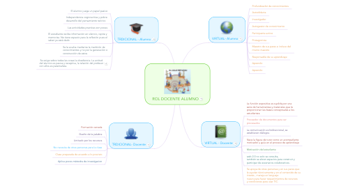 Mind Map: ROL DOCENTE ALUMNO