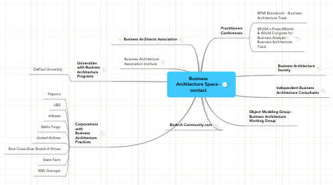 Mind Map: Business Architecture Space - contact