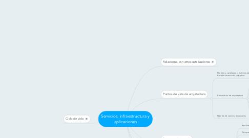 Mind Map: Servicios, infraestructura y aplicaciones