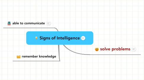 Mind Map: Signs of Intelligence
