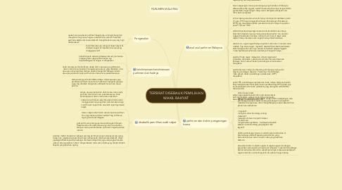 Mind Map: TERSIRAT DISEBALIK PEMILIHAN WAKIL RAKYAT