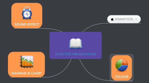 Mind Map: EFFECTIVE PRESENTATION