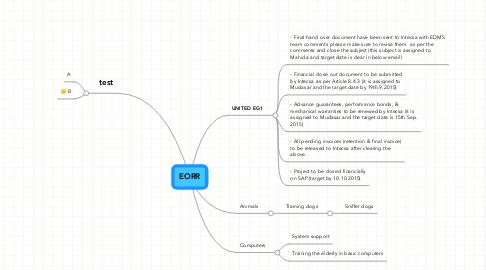 Mind Map: EORR