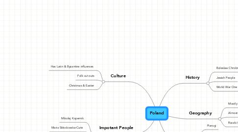 Mind Map: Poland