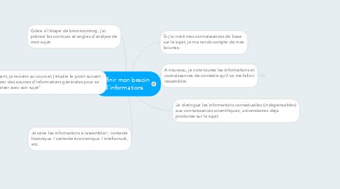 Mind Map: Définir mon besoin d'informations