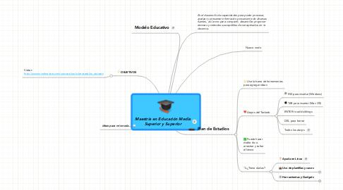 Mind Map: Maestría en Educación Media Superior y Superior