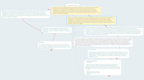 Mind Map: seguridad de internet