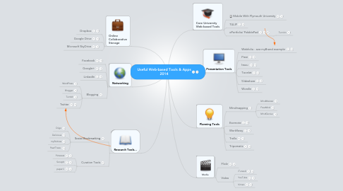 Mind Map: Useful Web-based Tools & Apps 2014