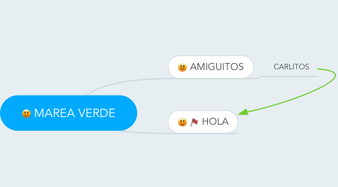 Mind Map: MAREA VERDE