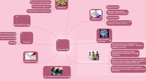 Mind Map: IT-евангелист