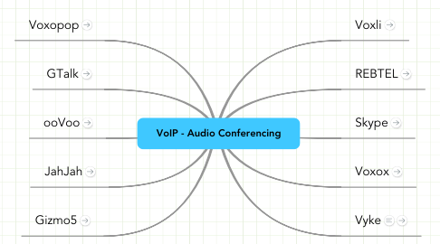 Mind Map: VoIP - Audio Conferencing