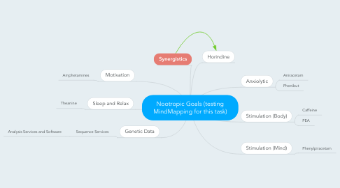 Mind Map: Nootropic Goals (testing MindMapping for this task)