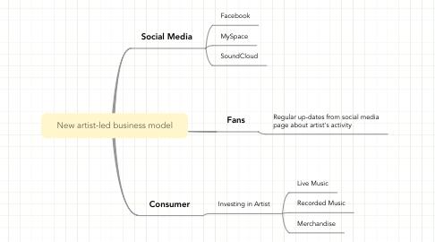 Mind Map: New artist-led business model