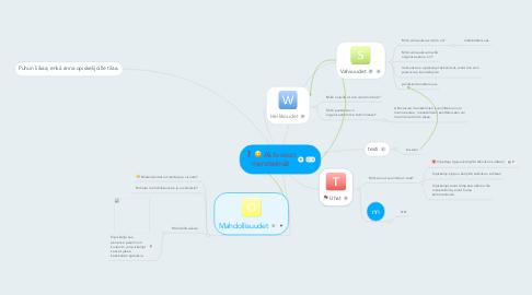 Mind Map: SWOT aktivoivista menetelmistä