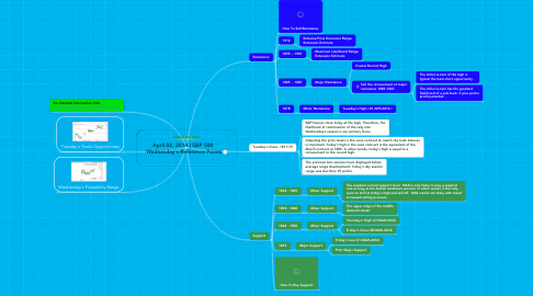 Mind Map: April 02, 2014 | S&P 500  Wednesday's Reference Points