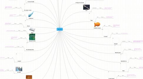 Mind Map: Justin Klee