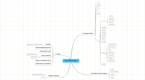 Mind Map: Open OXID Template