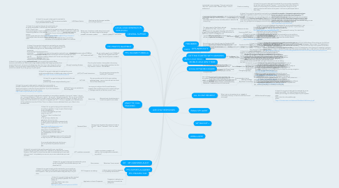 Mind Map: LIVE CHAT RESPONSES