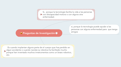 Mind Map: Preguntas de Investigación