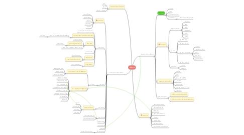 Mind Map: allufa.ru