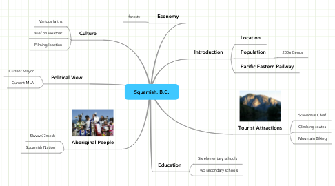 Mind Map: Squamish, B.C.