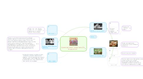 "Mind Map: Казахская сказка ""Чудесная шубаАлдара-Косе"""