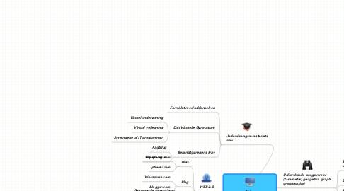 Mind Map: It imatematikkundervisningen