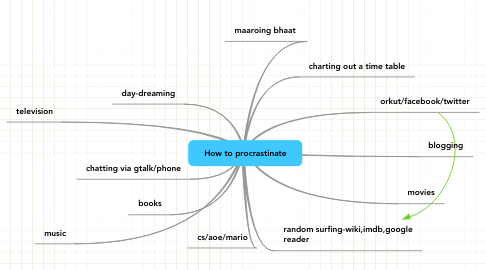 Mind Map: How to procrastinate