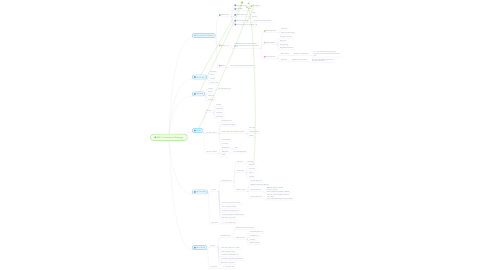 Mind Map: RLR - Promotional Strategy