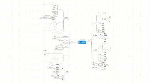 Mind Map: 脳内酒マップ