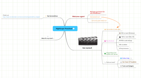 Mind Map: HighScope Preschool