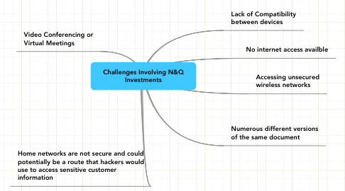 Mind Map: Challenges Involving N&Q Investments