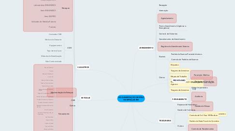 Mind Map: DOCUMENTAÇÃO GESTÃO HOSPITALAR RM