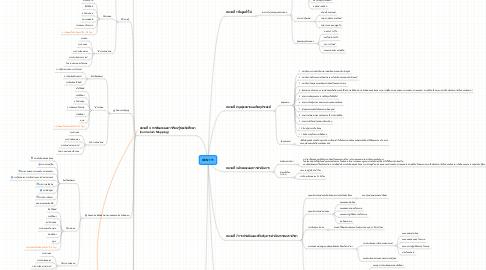 Mind Map: GEN 111