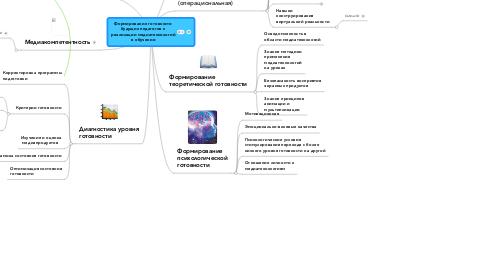 Mind Map: Формирование готовностибудущих педагогов креализации медиатехнологийв обучении