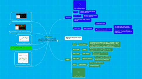 Mind Map: April 04, 2014 | S&P 500  Friday's Reference Points